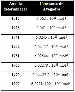 Valores da constante de Avogadro obtidos ao longo do século XX