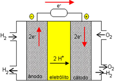 Esquema de funcionamento de uma célula a combustível hidrogênio/oxigênio