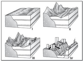 Processos de transformação do relevo