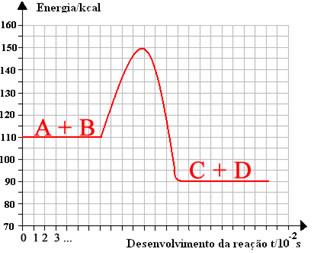 Diagrama da energia de ativação e desenvolvimento da reação