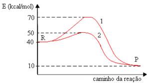 Gráfico de reação com e sem catalisador