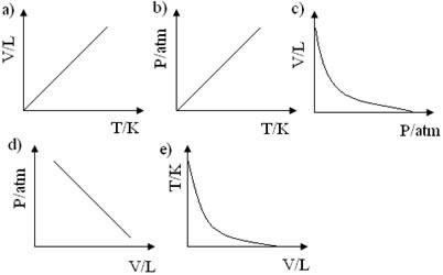 Alternativas de gráfico de transformação isobárica em exercícios