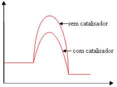 Gráfico de energia de reação com e sem catalisador