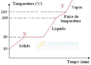 Diagrama de mudança de estado físico para exercício