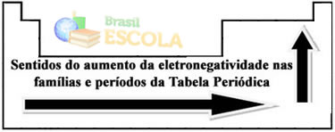 Ordem crescente da eletronegatividade dos elementos na Tabela Periódica