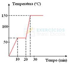 Gráfico de mudança de estado físico para exercício
