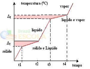 Gráfico de mudança de estado físico de misturas