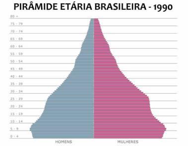 A partir da década de 1990, os habitantes entre 0 e 4 anos foram diminuindo