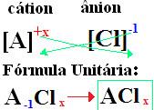 Maneira de encontrar a fórmula unitária de um cloreto