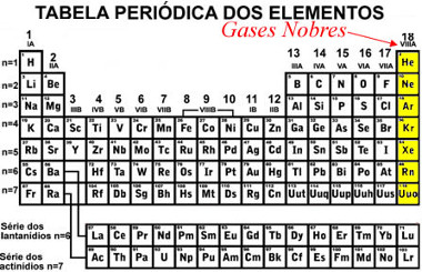 Elementos da família dos gases nobres na Tabela Periódica