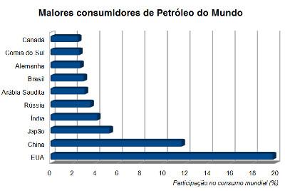 Principais países consumidores de petróleo