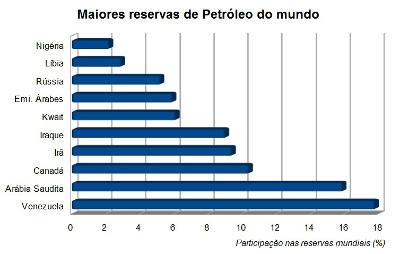 Principais reservas de petróleo do mundo