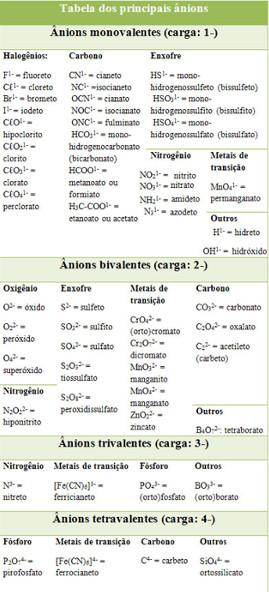 Tabela de ânions que formam as substâncias iônicas