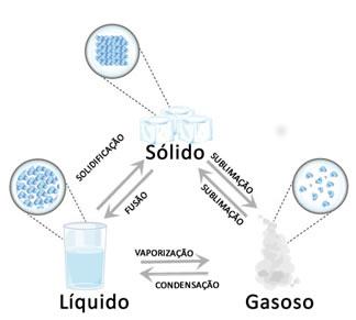 Mudanças de estados físicos da água