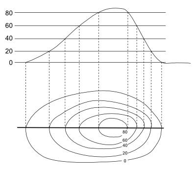 Representação de um perfil topográfico em curvas de nível