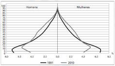 Pirâmide Etária Rural Brasileira 1991-2010