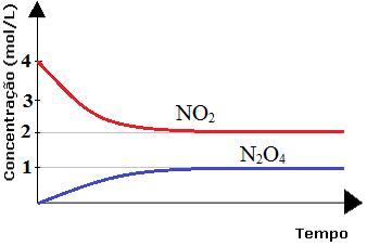 Diagrama de reação em equilíbrio químico
