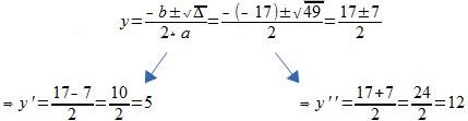 Resolução da Equação