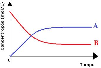 Gráfico de equilíbrio químico mostrando a variação da concentração com o tempo