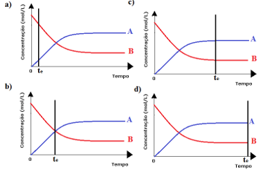 Alternativas de questão sobre equilíbrio químico