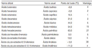 Composição média percentual de ácidos graxos da manteiga