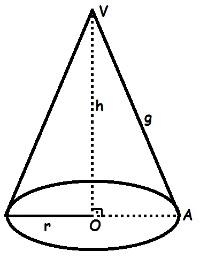 Para calcular o volume do cone circular reto, devemos multiplicar a altura por π e pelo quadrado do raio, bem como dividir o resultado por 3