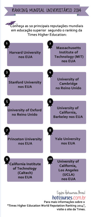 Ranking Times Higher Education 2014