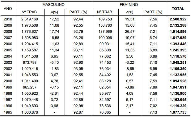 Demonstração Tabela 16