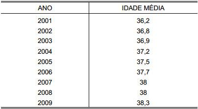 Demonstração Tabela 18