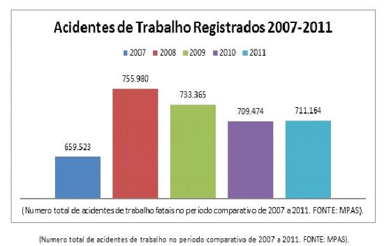 Acidentes de Trabalho Registrados 2007-2011