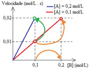 Resolução de exercício sobre lei da velocidade das reações
