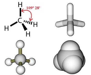 As quatro ligações simples do metano possuem o ângulo 109º 28'