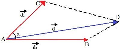 O deslocamento resultante d descreve um paralelogramo com d1 e d2