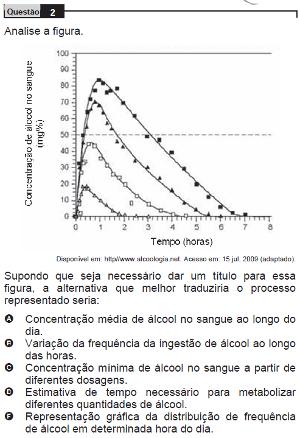 Questão 2 do Enem 2009 do caderno azul