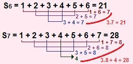 Processo da soma de Gauss aplicado à soma dos números triangulares