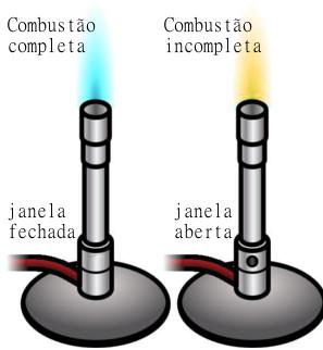 Chamas azul e amarela em bico de Bunsen indicando respectivamente combustão completa e incompleta