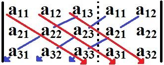 Representação da aplicação da Regra de Sarrus