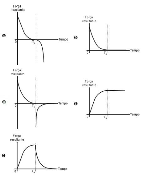 Alternativas de gráficos que representam a força em função do tempo de queda de um paraquedista.