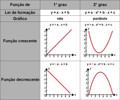 Principais características das funções de 1° e 2° grau