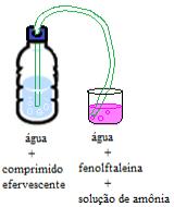 Esquema de experimento com indicador ácido-base fenolftaleína