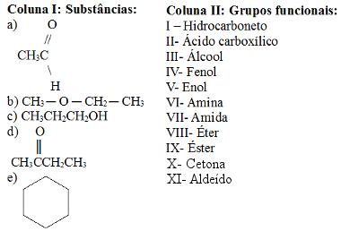 Compostos orgânicos e determinação dos grupos funcionais