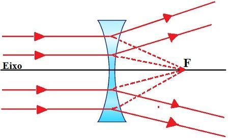 Comportamento óptico dos raios de luz em uma lente divergente