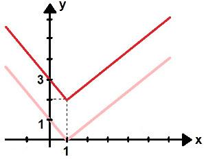 Gráfico da função modular f(x) = 2 + |x – 1|