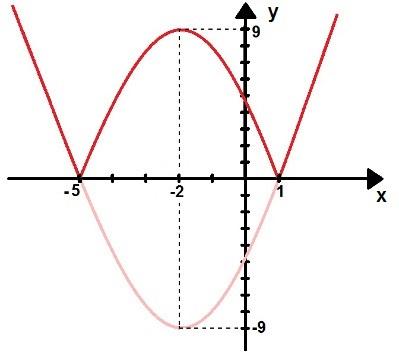 Gráfico da função modular f[g(x)] = |x² + 4x – 5|