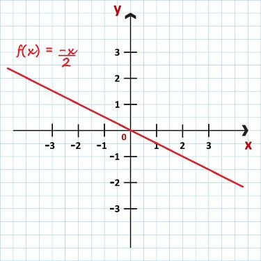 Gráfico da função f(x) = – x/2
