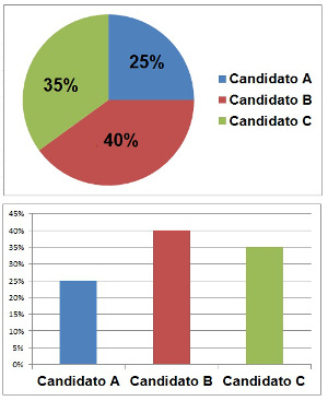 Exemplos de gráficos que podem ser utilizados para expressar as intenções de votos