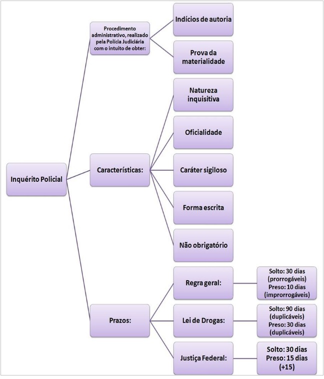 mapa mental de etica policial