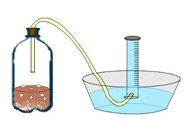 Experimento sobre volume molar de um gás