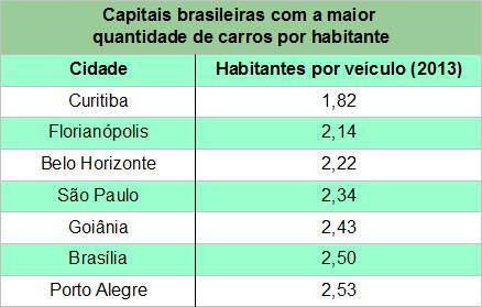 Tabela das capitais brasileiras com a maior quantidade de carros por habitante