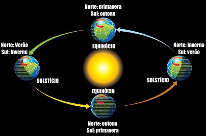 Esquema da variação das estações ao longo do ano com os solstícios e equinócios
